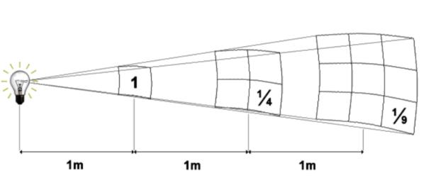 La luminosità di una sorgente diminuisce in ragione del  quadrato della sua distanza