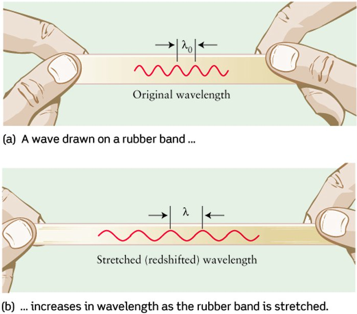 Se lo spazio si espande, aumenta anche la lunghezza d'onda della radiazione elettromagnetica. (da hhh)