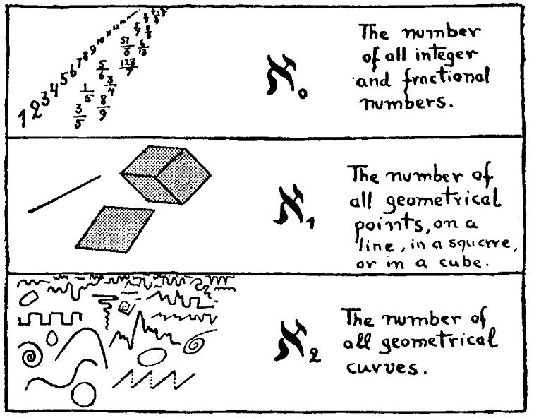 I primi tre numeri infiniti